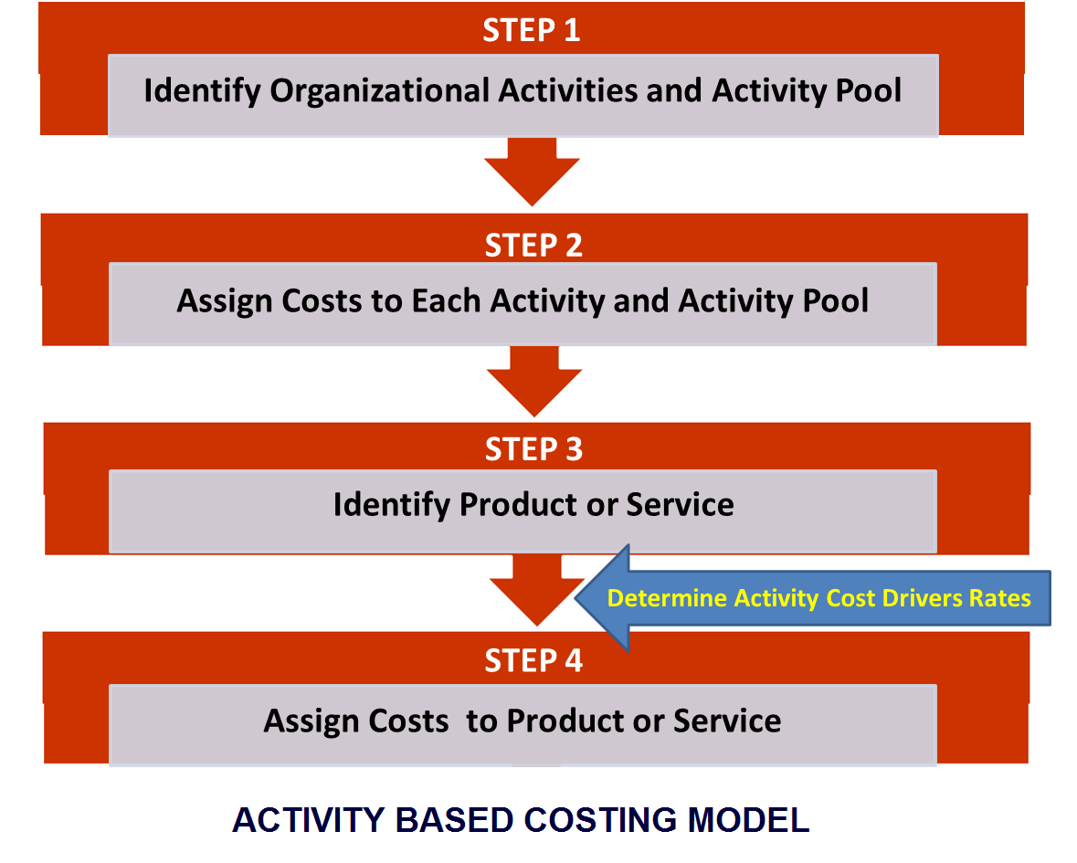 What is Activity Based Costing - ABC Model
