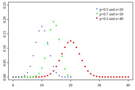 Calculate Binomial Probability | Pediaa.com