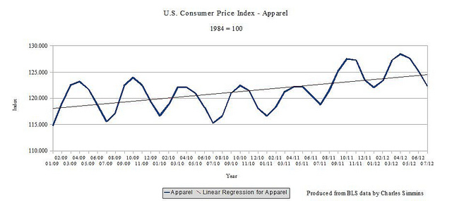 What is consumer price index