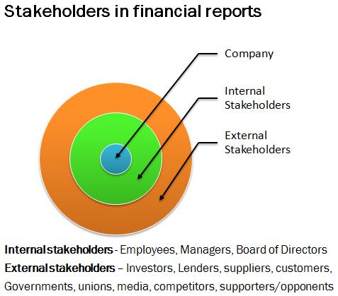financial stakeholders Stakeholders were surveyed about their perceptions of the relationships they have with an organization in which they have a stake, not necessarily the same organization in which the member of the top management group and the respondent held a stake.