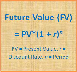 How to Calculate Future Value | Pediaa.com