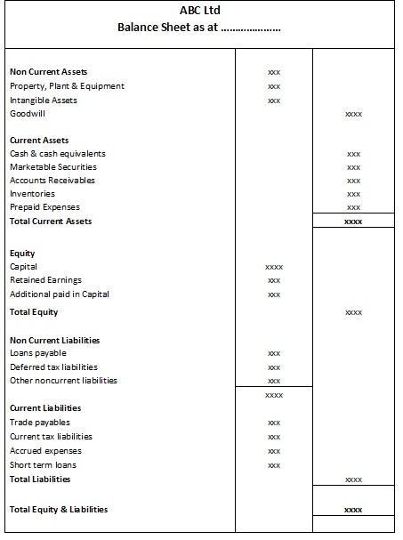 How to balance a balance sheet | Pediaa.com