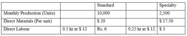 calculate activity based costing 01