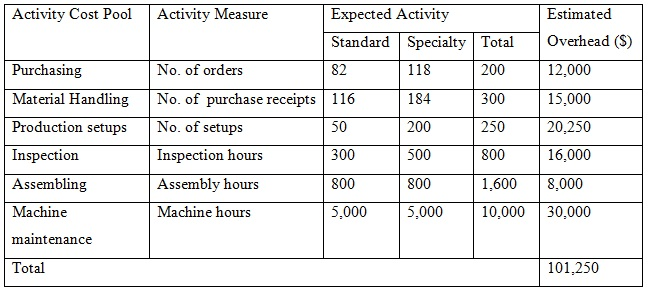 calculate activity based costing 02