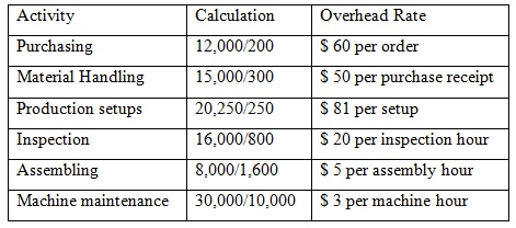 Activity Based-Costing Method