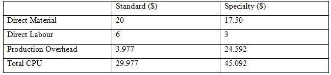 calculate activity based costing 06