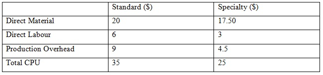 calculate activity based costing 08