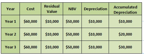 computing depreciation How to calculate double declining balance depreciation get your calculator ready or your spreadsheets at hand because calculating the double declining balance depreciation method takes a bit of work companies may use either of two versions of the double declining balance method, the 150-percent version, or the 200-percent version.