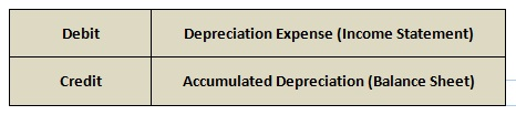 How to calculate depreciation expense | Pediaa.com