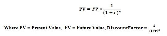 How to calculate present value | Pedia.com