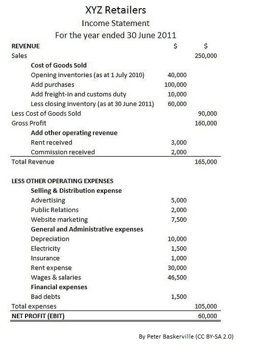 Cost of Goods Sold | Pediaa.com