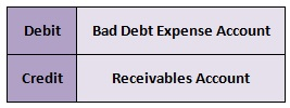 deal with bad debts 01