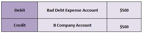 deal with bad debts 02