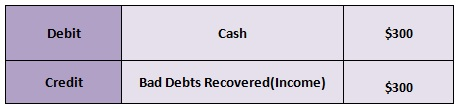 deal with bad debts 03