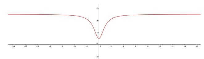 How to find horizontal asymptotes | Pediaa.com