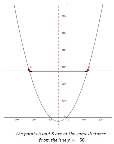 How to find the Axis of Symmetry of a Quadratic Function | Pediaa.com