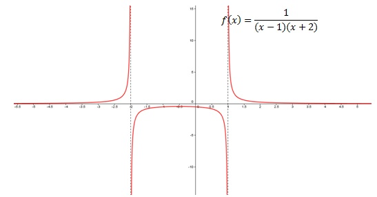 How to find vertical asymptotes   Pediaa.com