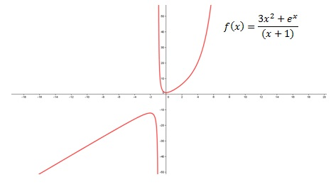 How to find vertical asymptotes | Pediaa.com
