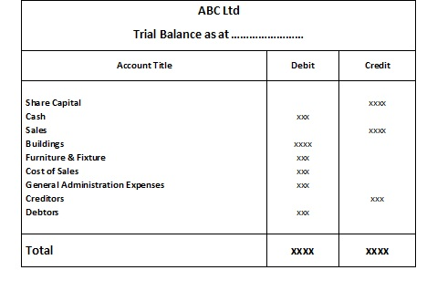 how to prepare a trial balance
