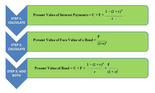 Calculate Present Value of Bond 3