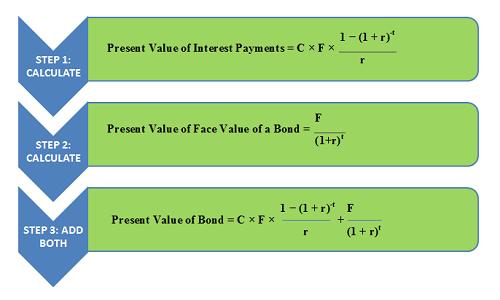 Calculate Present Value of Bond