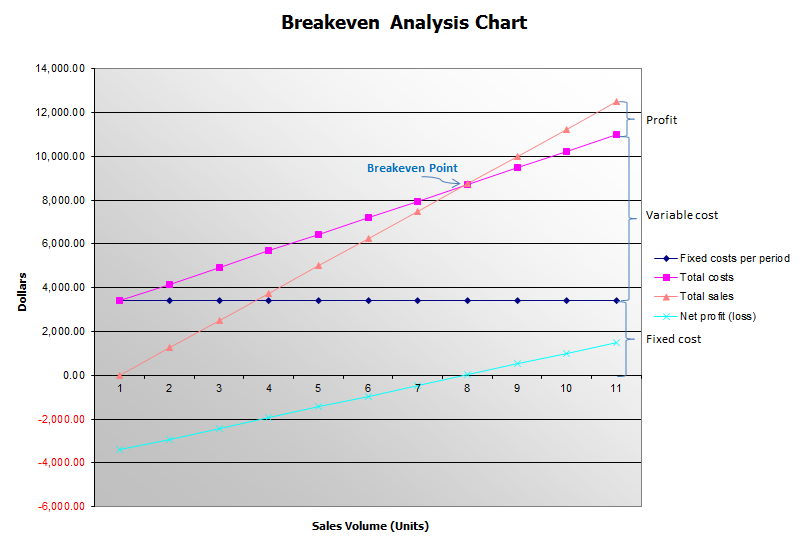 How to calculate the breakeven point using breakeven analysis chart