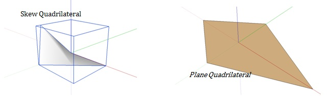 How to find Area of Quadrilaterals
