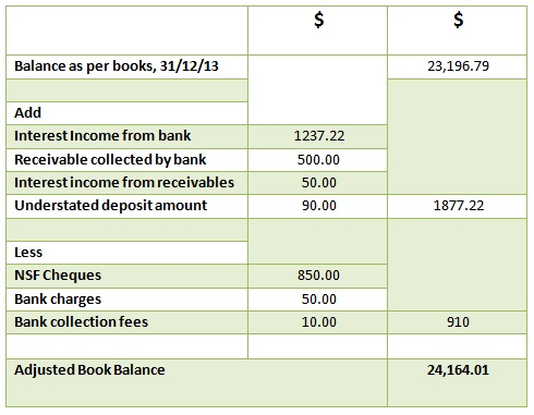 bank reconciliation statement 03
