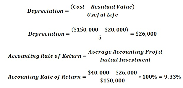 How to Calculate Accounting Rate of Return