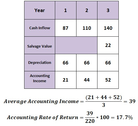 calculate accounting rate of return 06