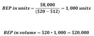 calculate breakeven point 02