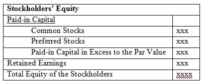 How to calculate owners' equity on a balance sheet