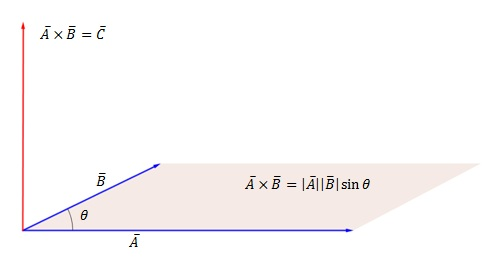 How to find the cross product