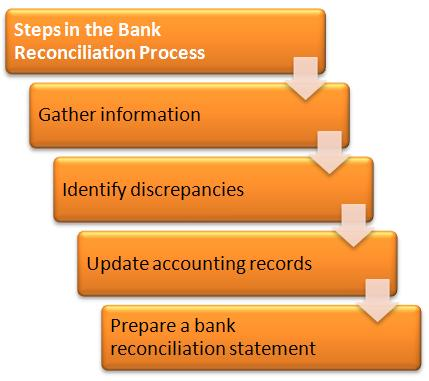 what is bank reconciliation