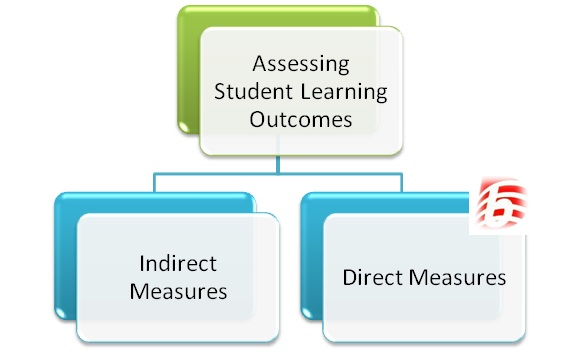 How to Assess Student Learning Outcomes
