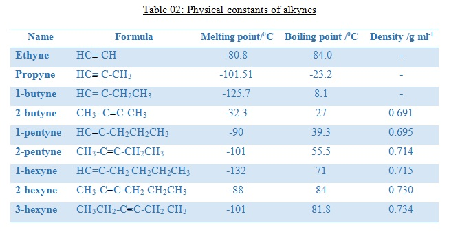 What Are the Properties of Alkynes_Physical Constants