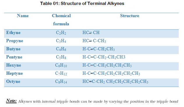 What Are the Properties of Alkynes_Structure