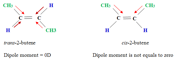 What are the properties of Alkenes -Dipole moment_01