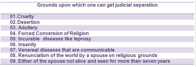 What is Judicial Separation in India