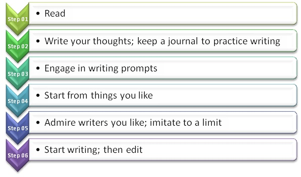 How to improve your essay writing