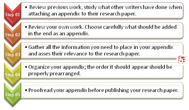 Where to place appendix in research paper