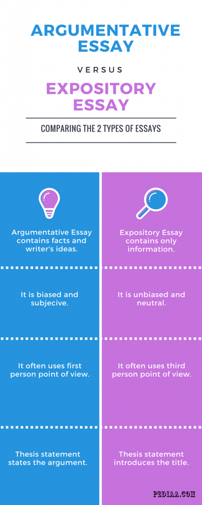 What is expository writing vs argumentative essay