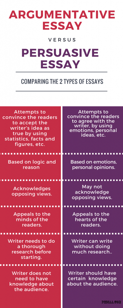 What is the difference between article and essay? - Quora