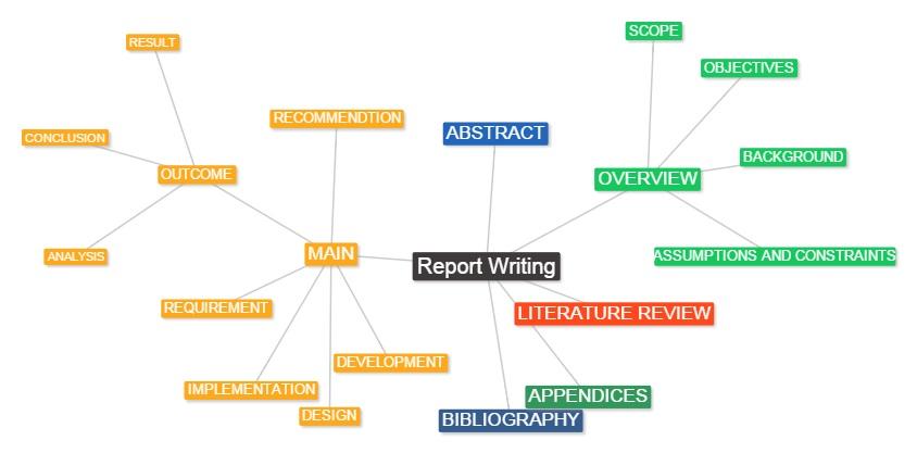 Report example essay
