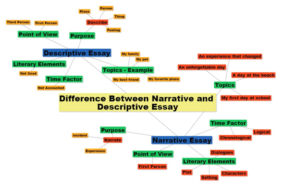 descriptive and narrative essay Narrative essays will always tell a story descriptive essays are focused on clearly expressing the characteristics, qualities and sometimes the appearance of a person, place, idea, political/social movement, etc the key idea for writing a narrative essay is that of the narrative the term is usually applied to anecdotes,.