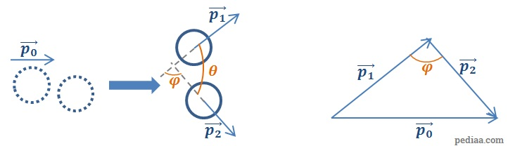 How To Solve Momentum Problems