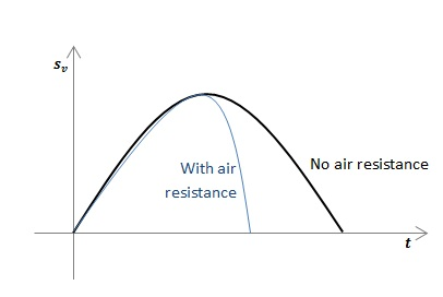 Proectiles - Effects of Air Resistance
