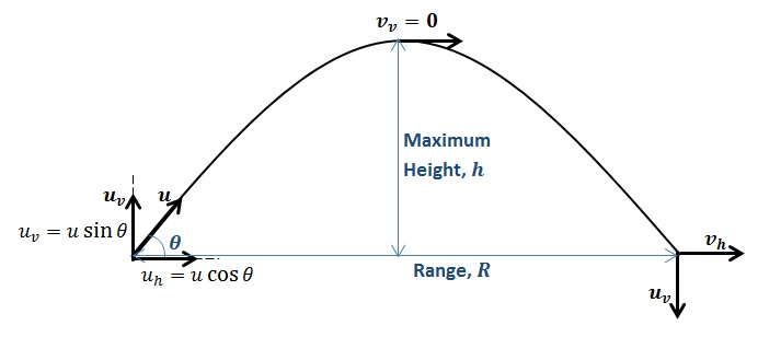 How to Solve Projectile Motion Problems