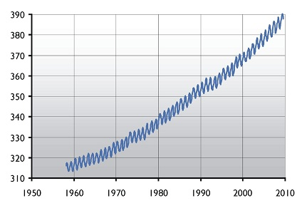 Difference Between Concentration and Density - CO2_parts_per_million_graph