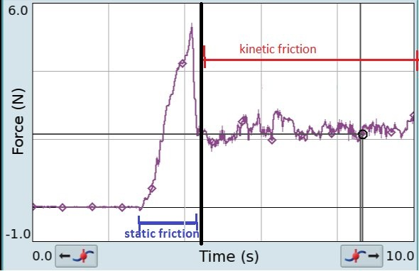 Difference between static and kinetic friction - Dynamic coefficient of friction table ...